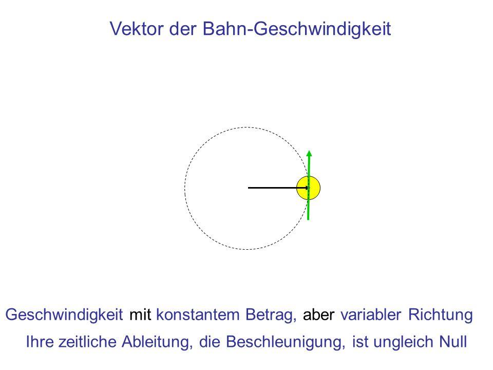 Vektor der Bahn-Geschwindigkeit Geschwindigkeit mit konstantem Betrag, aber variabler Richtung Ihre zeitliche Ableitung, die Beschleunigung, ist ungle