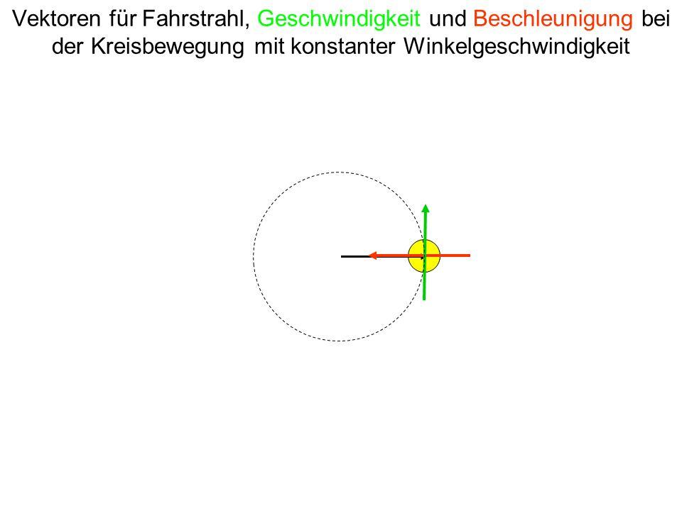 Vektoren für Fahrstrahl, Geschwindigkeit und Beschleunigung bei der Kreisbewegung mit konstanter Winkelgeschwindigkeit