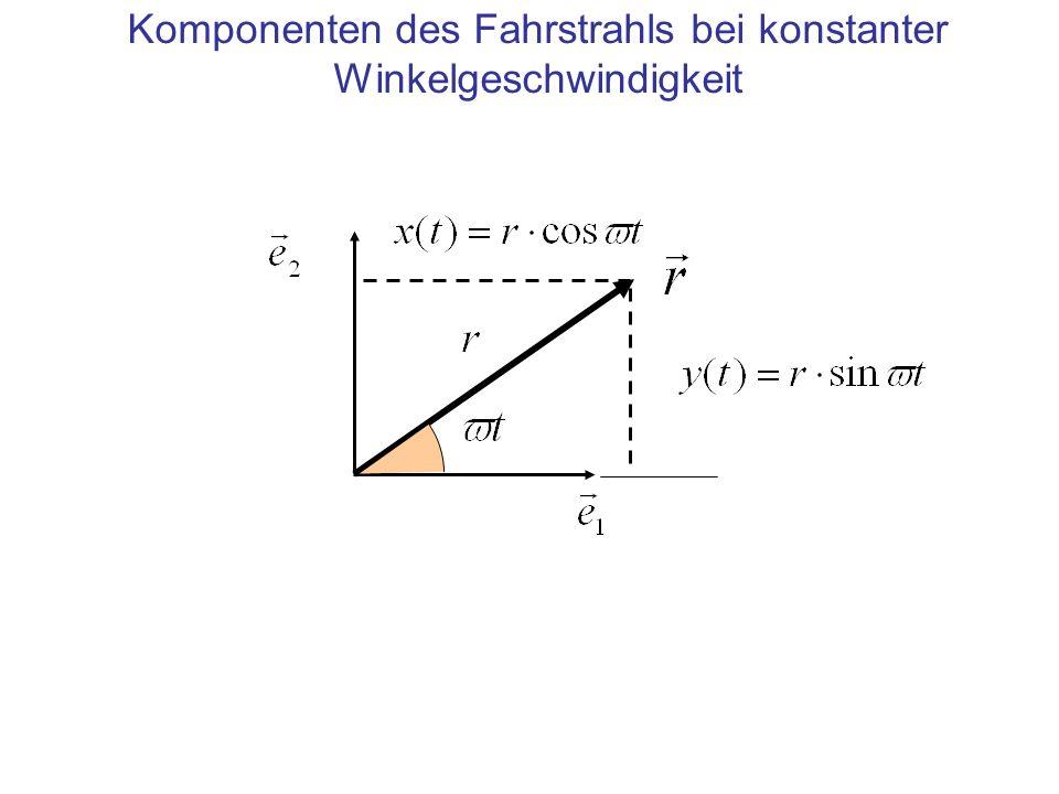 Komponenten des Fahrstrahls bei konstanter Winkelgeschwindigkeit
