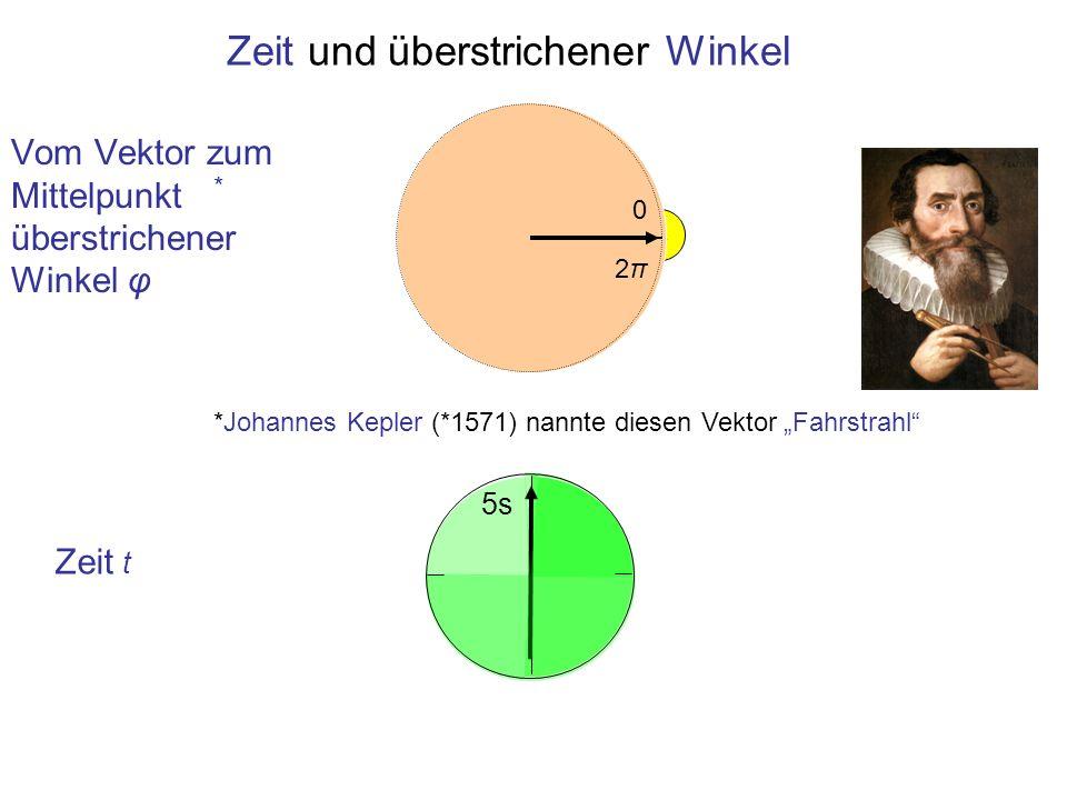 Vom Vektor zum Mittelpunkt überstrichener Winkel φ Zeit t Zeit und überstrichener Winkel 0 2π2π 5s *Johannes Kepler (*1571) nannte diesen Vektor Fahrs