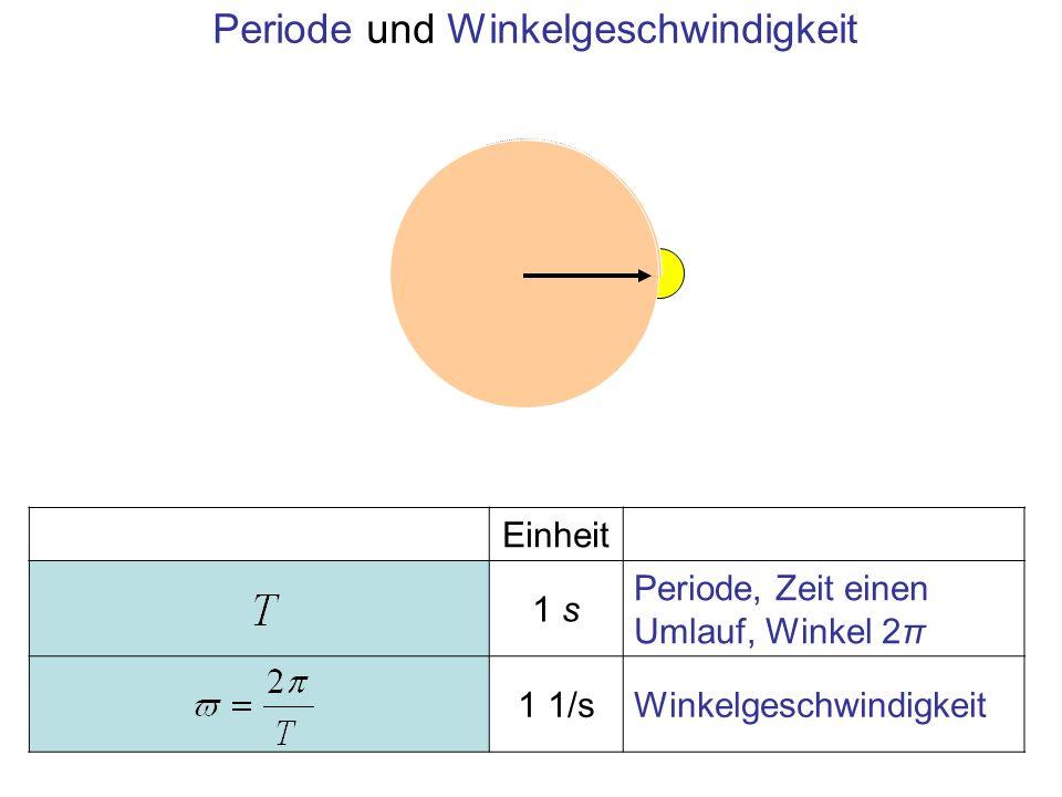 Einheit 1 s Periode, Zeit einen Umlauf, Winkel 2π 1 1/sWinkelgeschwindigkeit Periode und Winkelgeschwindigkeit