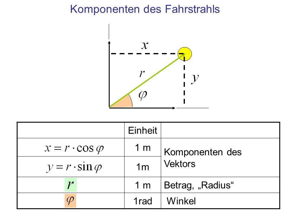 Einheit 1 mOrtsvektor 1 mBetrag, Radius 1rad Winkel Komponenten des Fahrstrahls bei Drehung um den Mittelpunkt Nur der Winkel ändert sich, der Radius bleibt konstant