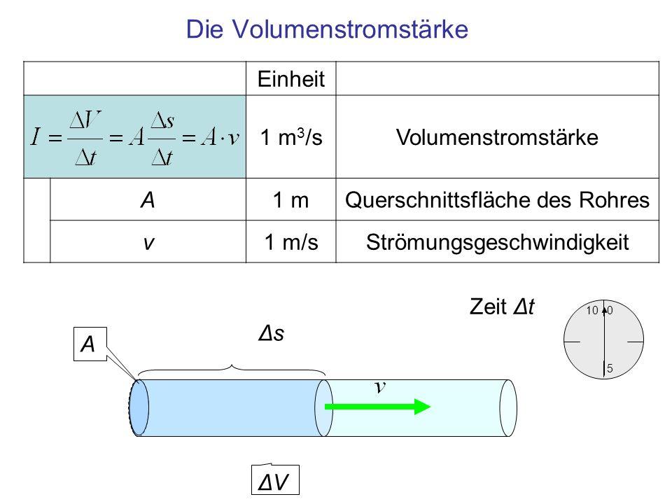 Einheit 1 m 3 /sVolumenstromstärke A1 mQuerschnittsfläche des Rohres v1 m/sStrömungsgeschwindigkeit Die Volumenstromstärke 10 5 0 Zeit Δt ΔVΔV A ΔsΔs