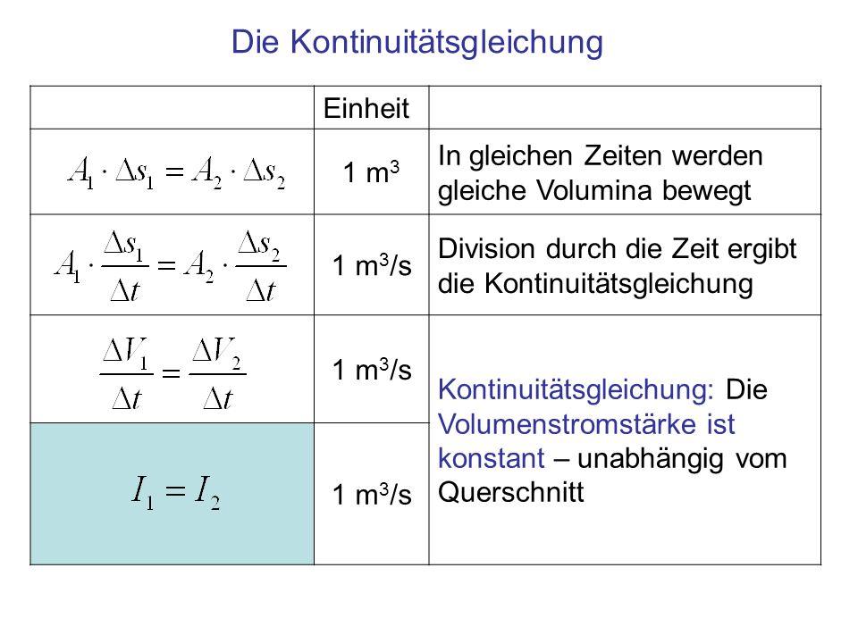 Zusammenfassung Ideale Flüssigkeiten, ideale Strömung –Bewegung ohne Reibung –Inkompressibel, d.h.
