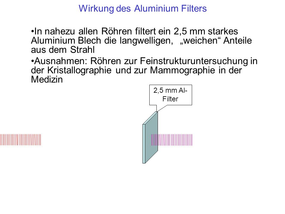Wirkung des Aluminium Filters 2,5 mm Al- Filter In nahezu allen Röhren filtert ein 2,5 mm starkes Aluminium Blech die langwelligen, weichen Anteile au