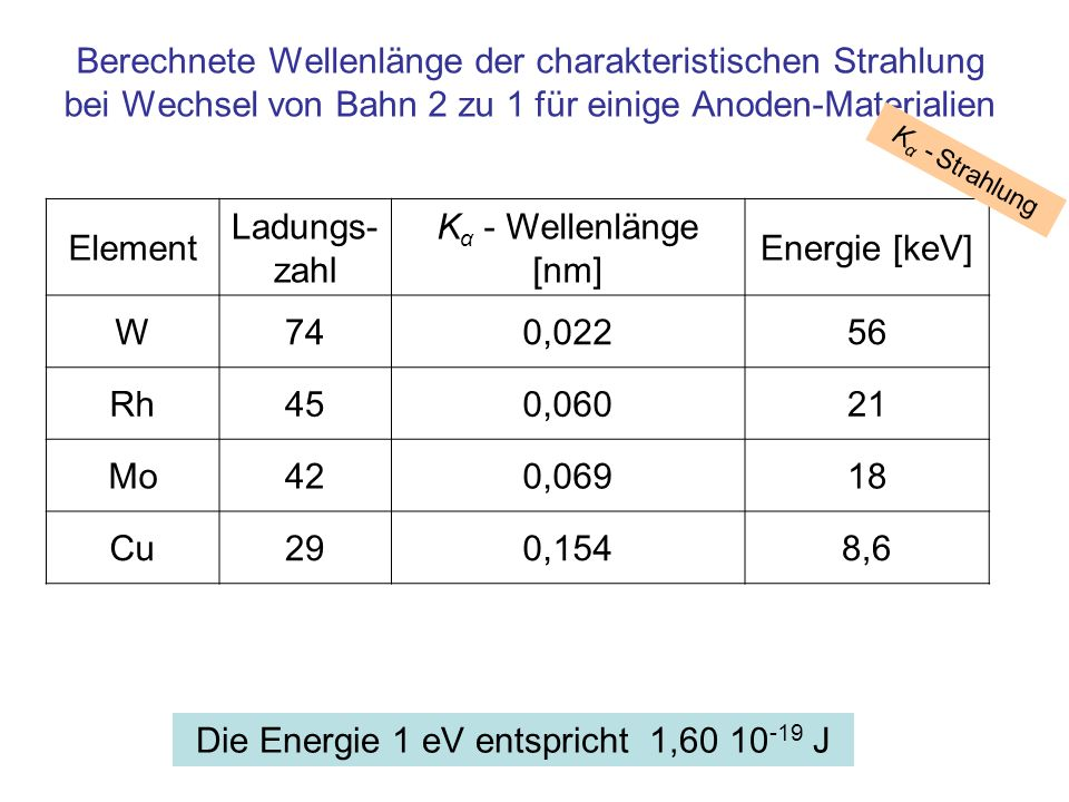Berechnete Wellenlänge der K α -Strahlung in Abhängigkeit von der Kernladungszahl Kernladungszahl W Rh Mo Cu
