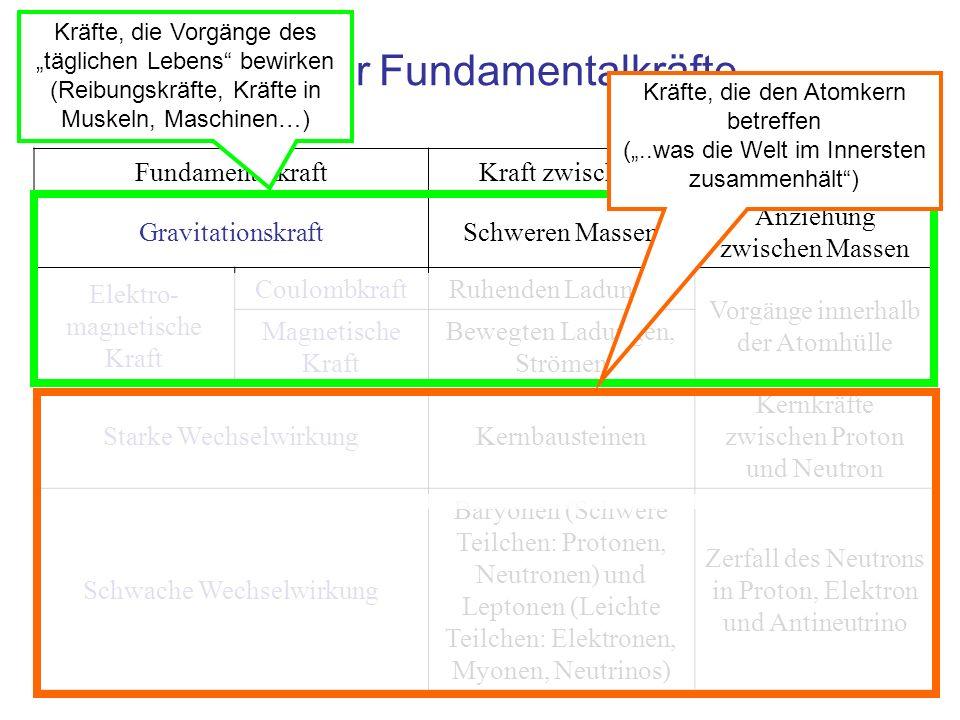 Die vier Fundamentalkräfte FundamentalkraftKraft zwischenUrsache für GravitationskraftSchweren Massen Anziehung zwischen Massen Elektro- magnetische K