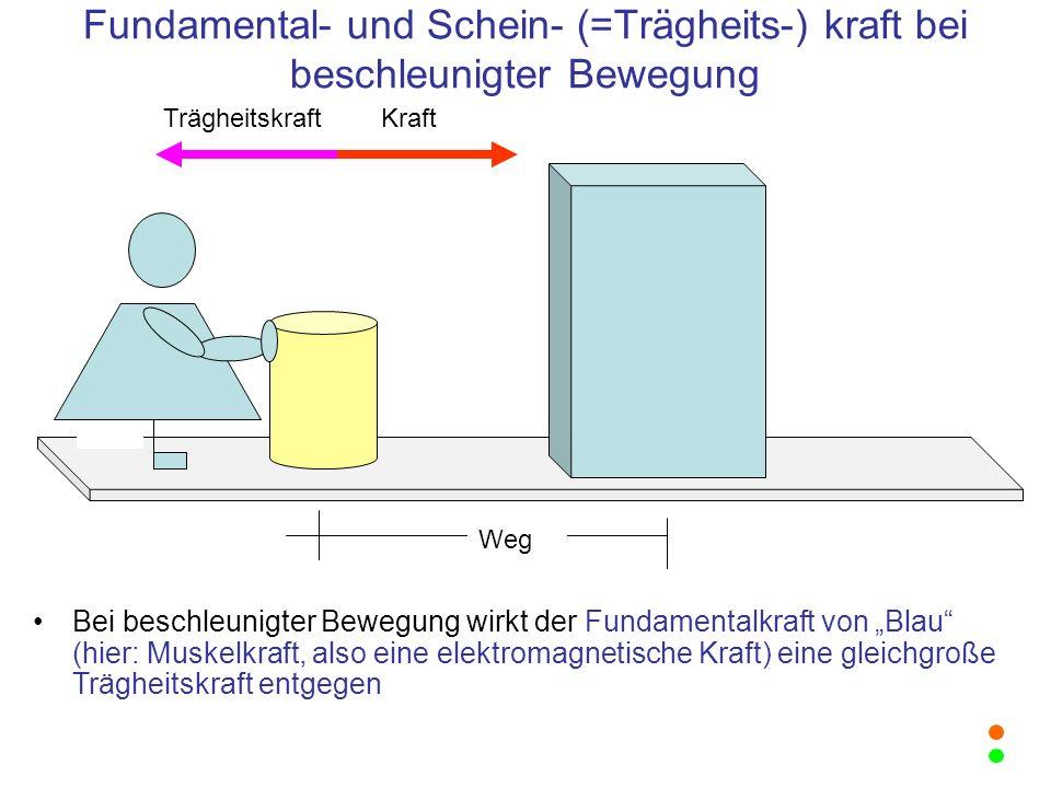 Fundamental- und Schein- (=Trägheits-) kraft bei beschleunigter Bewegung Weg Trägheitskraft Kraft Bei beschleunigter Bewegung wirkt der Fundamentalkra