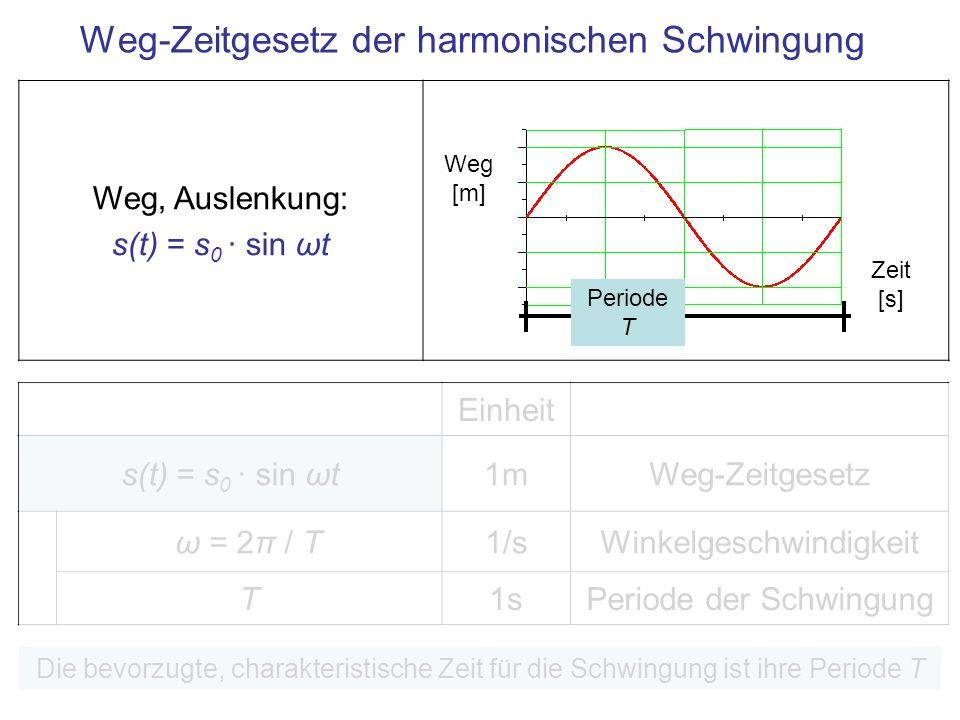 Einheit s(t) = s 0 · sin ωt1mWeg-Zeitgesetz ω = 2π / T1/sWinkelgeschwindigkeit T1sPeriode der Schwingung Weg-Zeitgesetz der harmonischen Schwingung Di