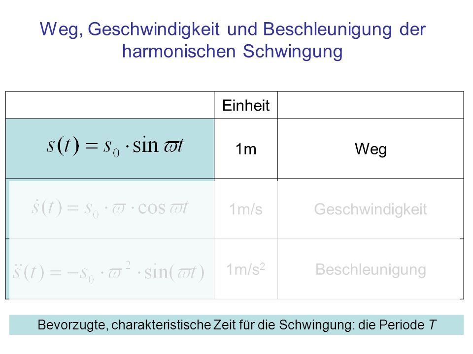 Einheit 1mWeg 1m/sGeschwindigkeit 1m/s 2 Beschleunigung Weg, Geschwindigkeit und Beschleunigung der harmonischen Schwingung Bevorzugte, charakteristis