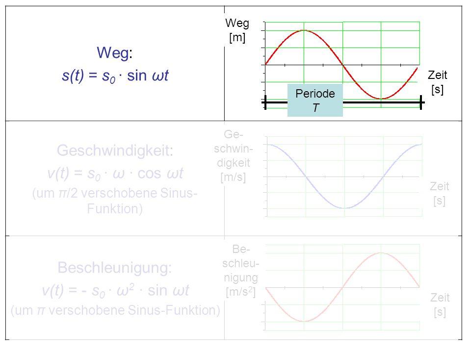 Weg: s(t) = s 0 · sin ωt Geschwindigkeit: v(t) = s 0 · ω · cos ωt (um π/2 verschobene Sinus- Funktion) Beschleunigung: v(t) = - s 0 · ω 2 · sin ωt (um