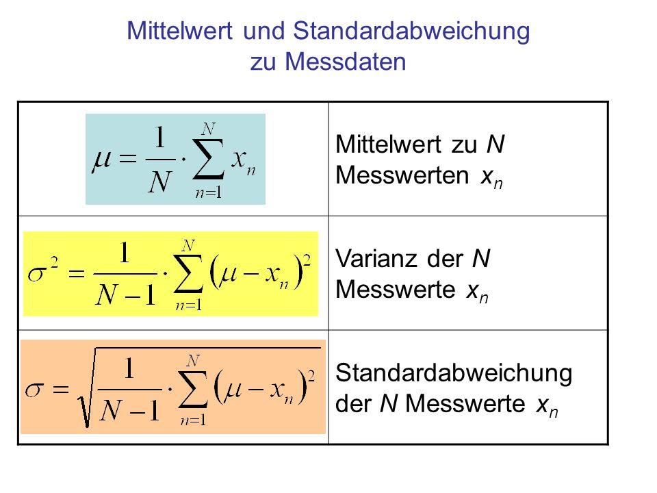 Mittelwert zu N Messwerten x n Varianz der N Messwerte x n Standardabweichung der N Messwerte x n Mittelwert und Standardabweichung zu Messdaten
