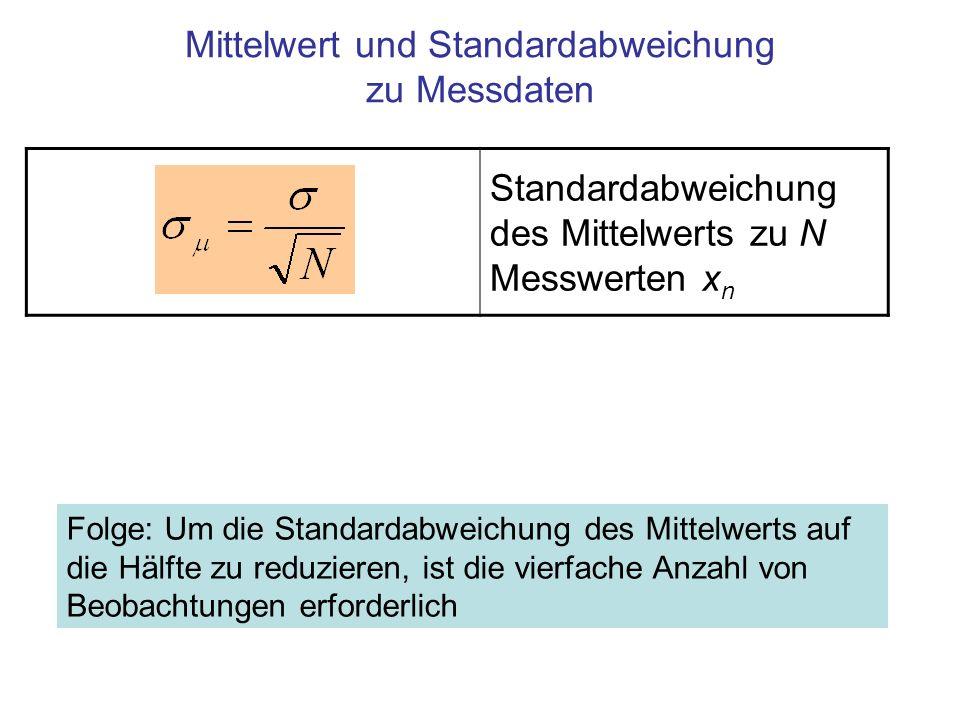 Standardabweichung des Mittelwerts zu N Messwerten x n Mittelwert und Standardabweichung zu Messdaten Folge: Um die Standardabweichung des Mittelwerts auf die Hälfte zu reduzieren, ist die vierfache Anzahl von Beobachtungen erforderlich