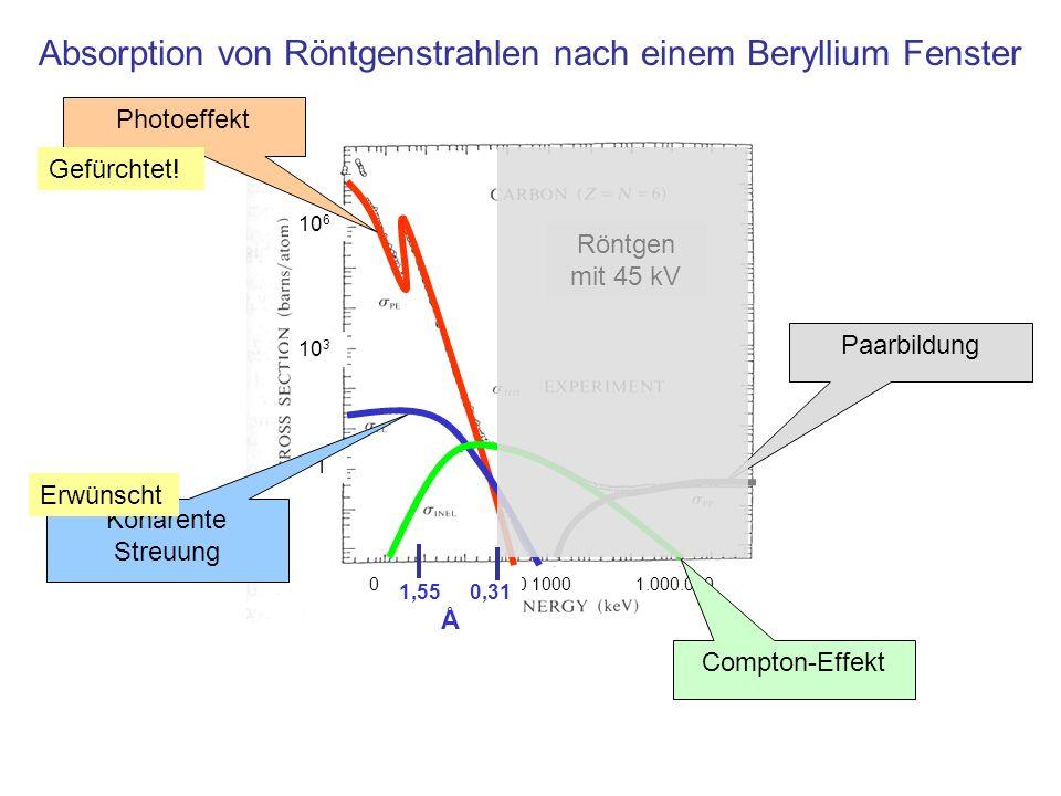 10 6 10 3 1 0,1 1 10 100 1000 1.000.000 Absorption von Röntgenstrahlen nach einem Beryllium Fenster Photoeffekt Kohärente Streuung Compton-Effekt Paar