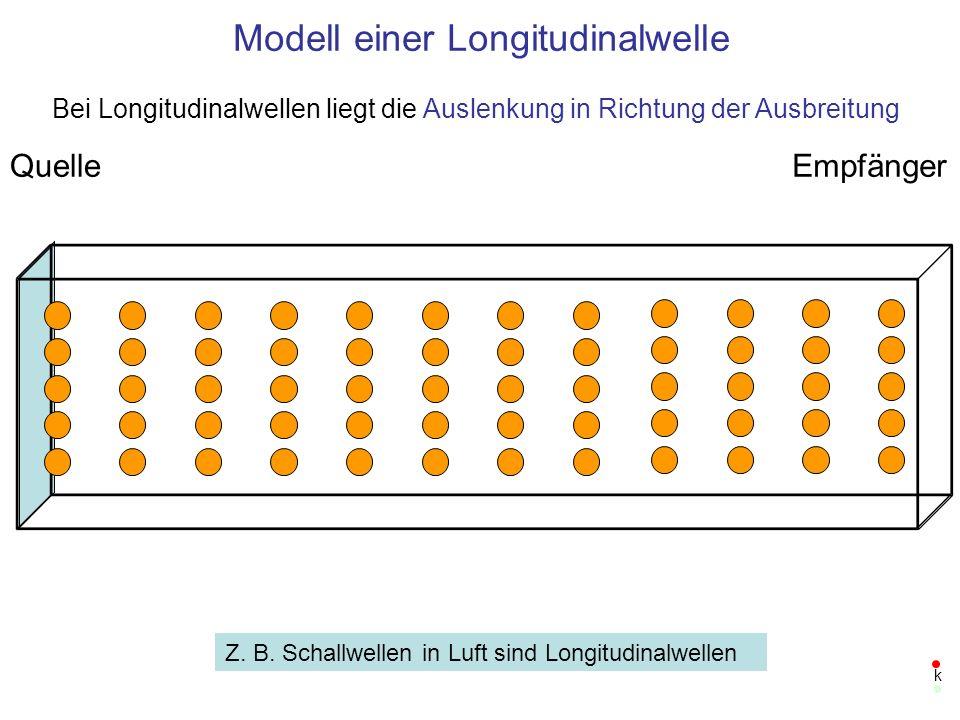 Modell einer Transversalwelle QuelleEmpfänger Transversalwellen erfordern Scherkräfte, d.
