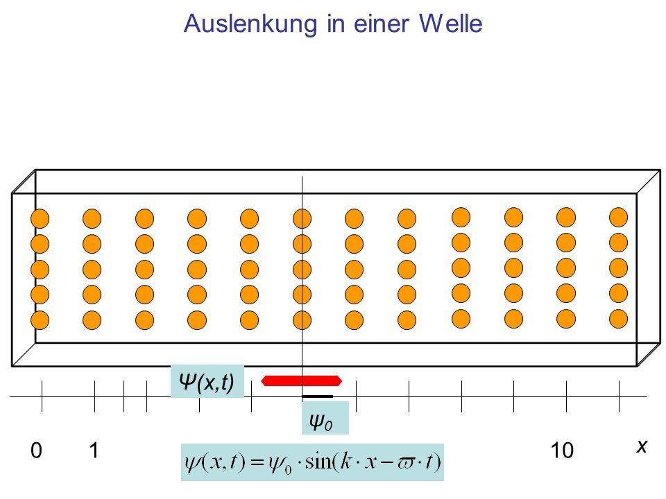 Auslenkung in einer Welle x 0110 ψ0ψ0 Ψ(x,t)