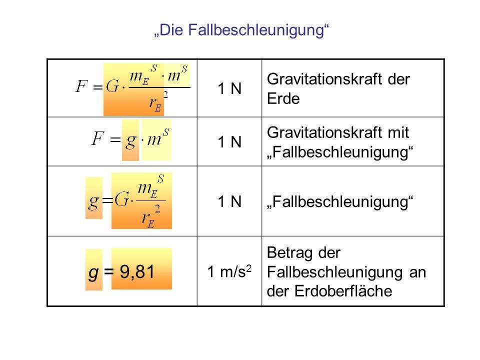 1 N Gravitationskraft der Erde 1 N Gravitationskraft mit Fallbeschleunigung 1 NFallbeschleunigung g = 9,81 1 m/s 2 Betrag der Fallbeschleunigung an de