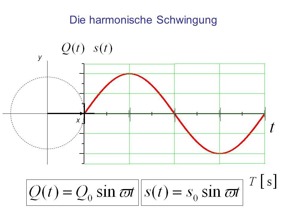 Die harmonische Schwingung y x