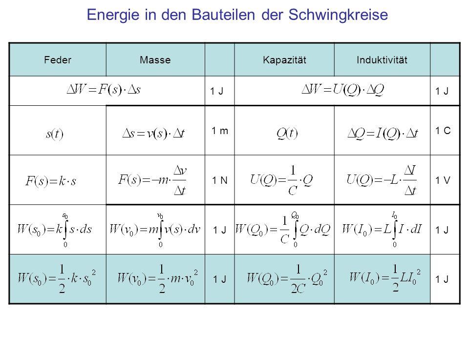 FederMasseKapazitätInduktivität 1 J 1 m1 C 1 N1 V 1 J Energie in den Bauteilen der Schwingkreise