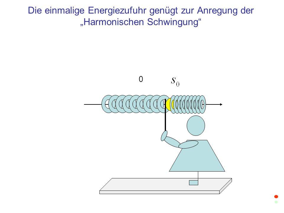 0 Die einmalige Energiezufuhr genügt zur Anregung der Harmonischen Schwingung