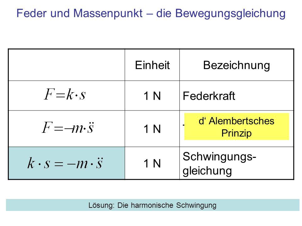 Feder und Massenpunkt – die Bewegungsgleichung EinheitBezeichnung 1 NFederkraft 1 NTrägheitskraft 1 N Schwingungs- gleichung d Alembertsches Prinzip L
