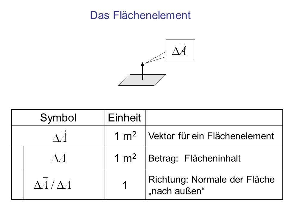 SymbolEinheit 1 m 2 Vektor für ein Flächenelement 1 m 2 Betrag: Flächeninhalt 1 Richtung: Normale der Fläche nach außen Das Flächenelement