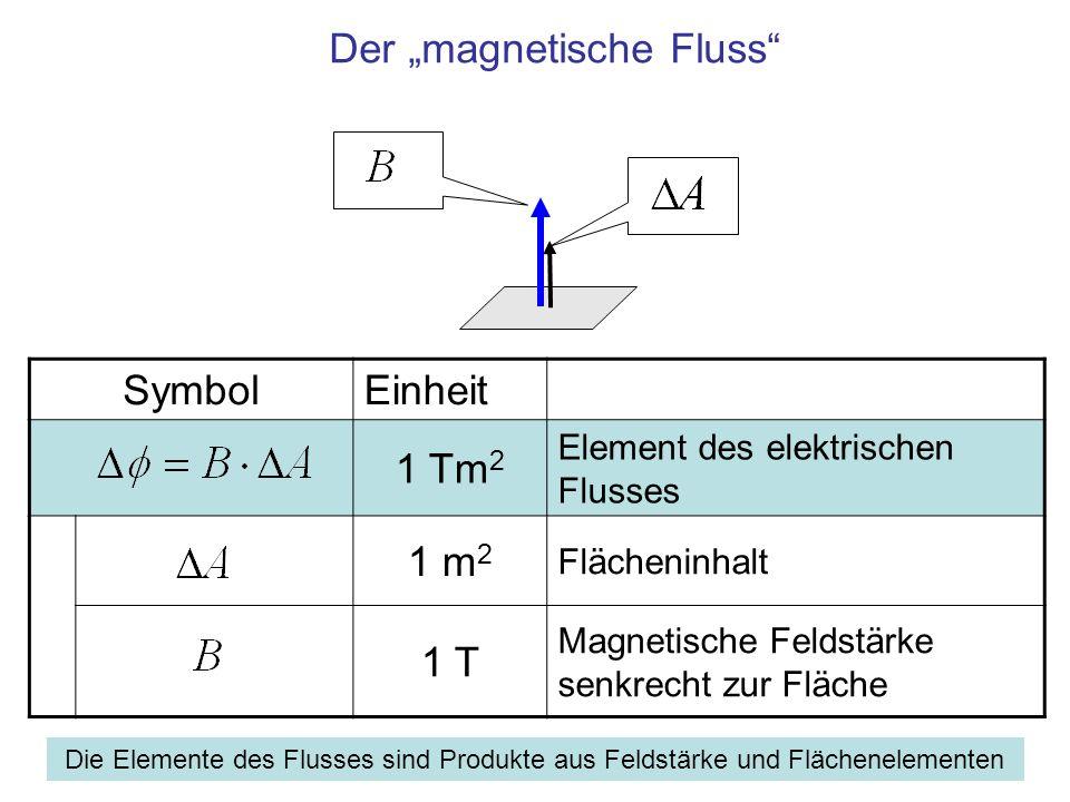 SymbolEinheit 1 Tm 2 Element des elektrischen Flusses 1 m 2 Flächeninhalt 1 T Magnetische Feldstärke senkrecht zur Fläche Der magnetische Fluss Die Elemente des Flusses sind Produkte aus Feldstärke und Flächenelementen