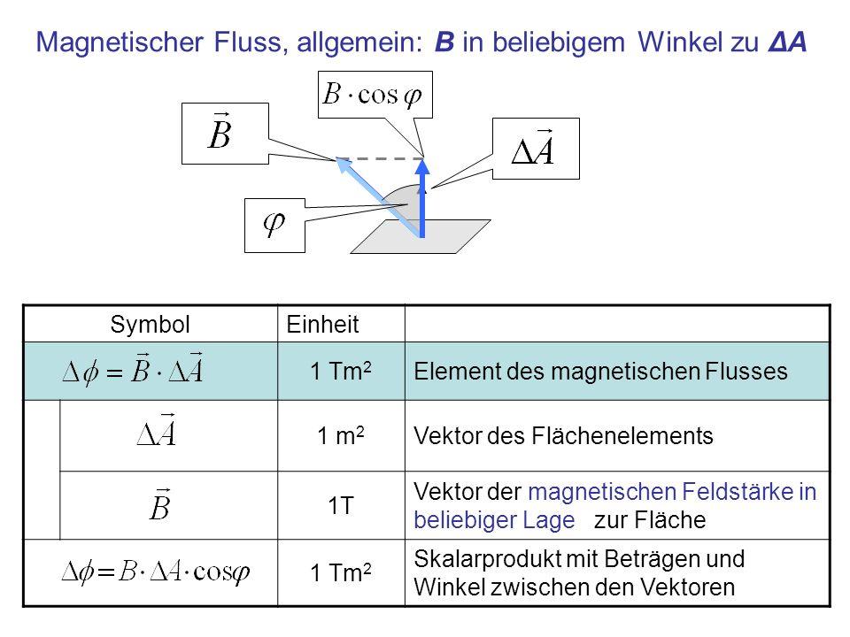 SymbolEinheit 1 Tm 2 Element des magnetischen Flusses 1 m 2 Vektor des Flächenelements 1T Vektor der magnetischen Feldstärke in beliebiger Lage zur Fl