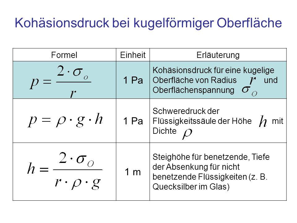 FormelEinheitErläuterung 1 Pa Kohäsionsdruck für eine kugelige Oberfläche von Radius und Oberflächenspannung 1 Pa Schweredruck der Flüssigkeitssäule d