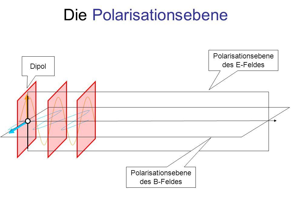 Zusammenfassung Elektromagnetischen Wellen sind Transversalwellen: Die Feldstärke steht immer senkrecht zur Ausbreitungsrichtung Polarisation ist eine Eigenschaft aller elektromagnetischen Wellen –Lineare Polarisation: Vektor der Feldstärke schwingt in einer Ebene, der Polarisationsebene –Zirkulare und elliptische Polarisation entsteht bei Addition zweier Wellen orthogonaler Feldstärken Zirkular: Phasenverschiebung zwischen den Wellen genau ¼ Periode Elliptisch: Beliebige Phasenverschiebung zwischen den Wellen
