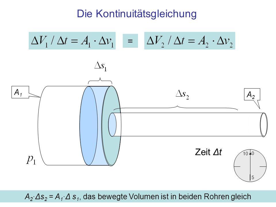 Die Kontinuitätsgleichung A 2 ·Δs 2 = A 1 ·Δ s 1, das bewegte Volumen ist in beiden Rohren gleich A1A1 A2A2 10 5 0 Zeit Δt =