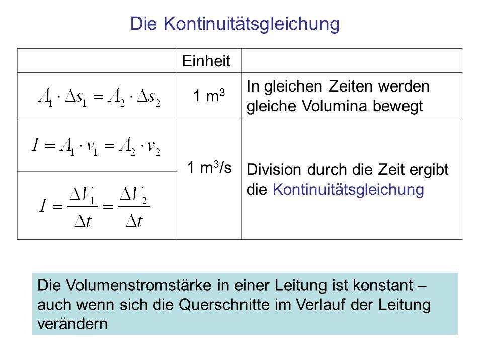 Einheit 1 m 3 In gleichen Zeiten werden gleiche Volumina bewegt 1 m 3 /s Division durch die Zeit ergibt die Kontinuitätsgleichung Die Kontinuitätsglei