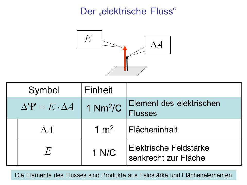 SymbolEinheit 1 Nm 2 /C Element des elektrischen Flusses 1 m 2 Vektor des Flächenelements 1 N/C Vektor der elektrischen Feldstärke in beliebiger Lage zur Fläche Elektrischer Fluss, allgemein: E in beliebigem Winkel zu ΔA