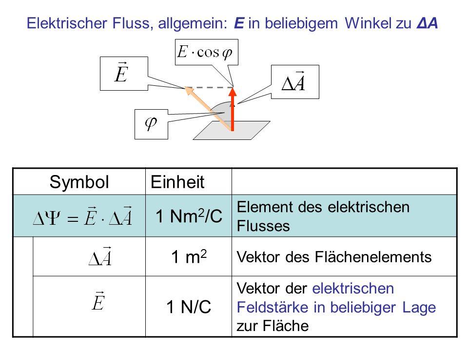 SymbolEinheit 1 Nm 2 /C Element des elektrischen Flusses 1 m 2 Vektor des Flächenelements 1 N/C Vektor der elektrischen Feldstärke in beliebiger Lage