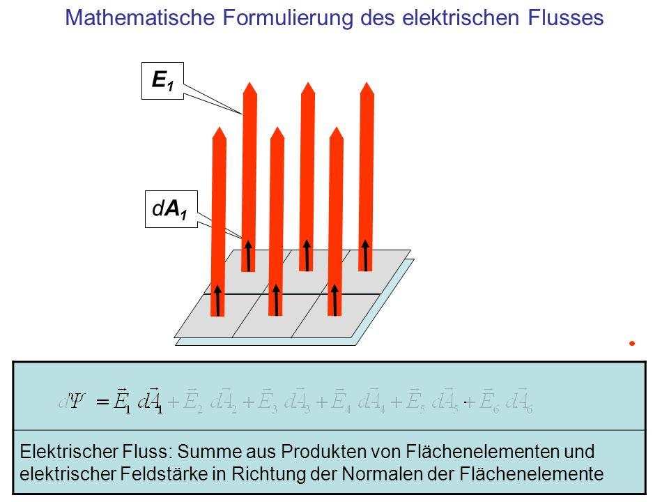 Elektrischer Fluss: Summe aus Produkten von Flächenelementen und elektrischer Feldstärke in Richtung der Normalen der Flächenelemente E1E1 dA1dA1 Math