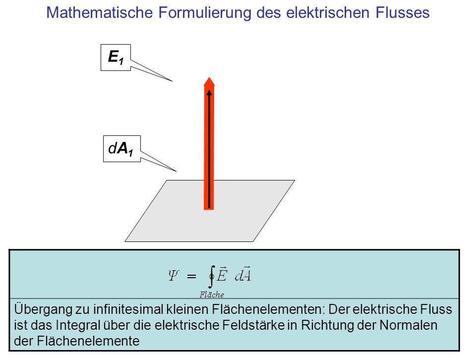 Zusammenfassung Der elektrische Fluss verbindet die Feldstärke mit der von der Feldstärke durchfluteten Fläche –Ψ = E dA [Nm 2 /C], elektrischer Fluss –E dA [Nm 2 /C], Element des elektrischen Flusses, Skalarprodukt aus Feldstärke E an einem Punkt und einem Flächenelement dA an diesem Punkt
