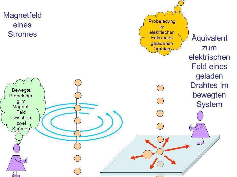 Magnetfeld eines Stromes Äquivalent zum elektrischen Feld eines geladen Drahtes im bewegten System Bewegte Probeladun g im Magnet- Feld zwischen zwei Strömen Probeladung im elektrischen Feld eines geladenen Drahtes