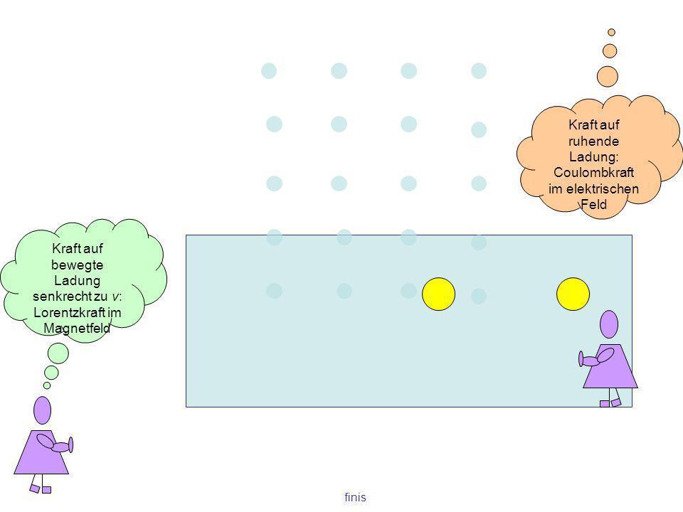finis Kraft auf bewegte Ladung senkrecht zu v: Lorentzkraft im Magnetfeld Kraft auf ruhende Ladung: Coulombkraft im elektrischen Feld