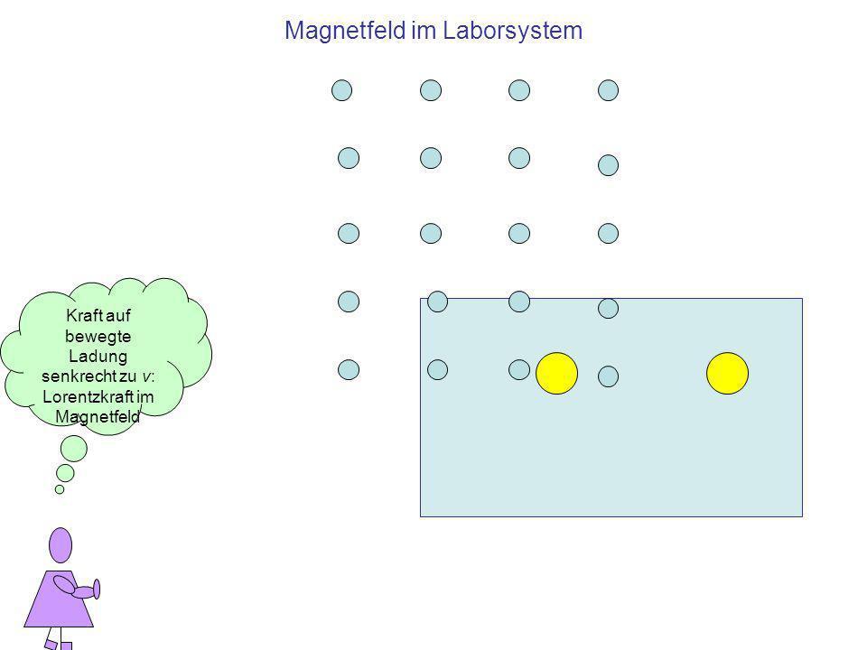 Magnetfeld im Laborsystem Kraft auf bewegte Ladung senkrecht zu v: Lorentzkraft im Magnetfeld
