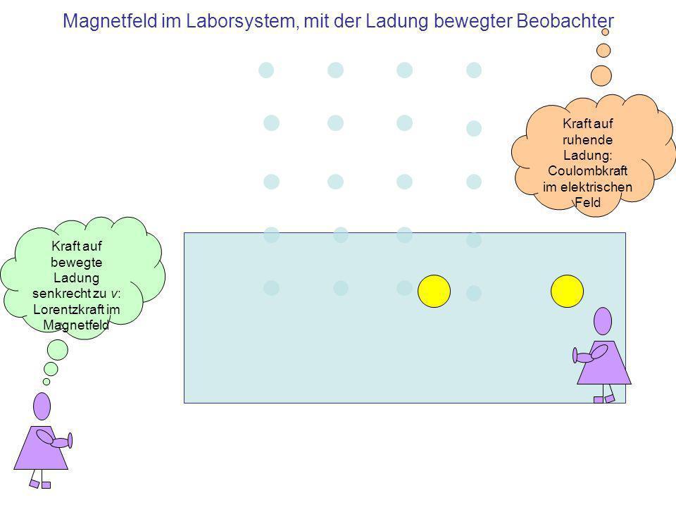 Magnetfeld im Laborsystem, mit der Ladung bewegter Beobachter Kraft auf bewegte Ladung senkrecht zu v: Lorentzkraft im Magnetfeld Kraft auf ruhende Ladung: Coulombkraft im elektrischen Feld