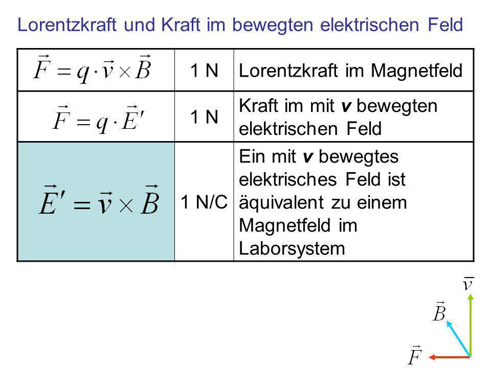 1 NLorentzkraft im Magnetfeld 1 N Kraft im mit v bewegten elektrischen Feld 1 N/C Ein mit v bewegtes elektrisches Feld ist äquivalent zu einem Magnetfeld im Laborsystem Lorentzkraft und Kraft im bewegten elektrischen Feld