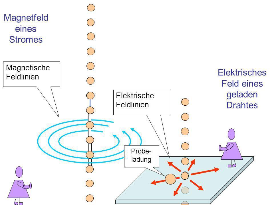 Magnetfeld eines Stromes Magnetische Feldlinien Elektrisches Feld eines geladen Drahtes Probe- ladung Elektrische Feldlinien