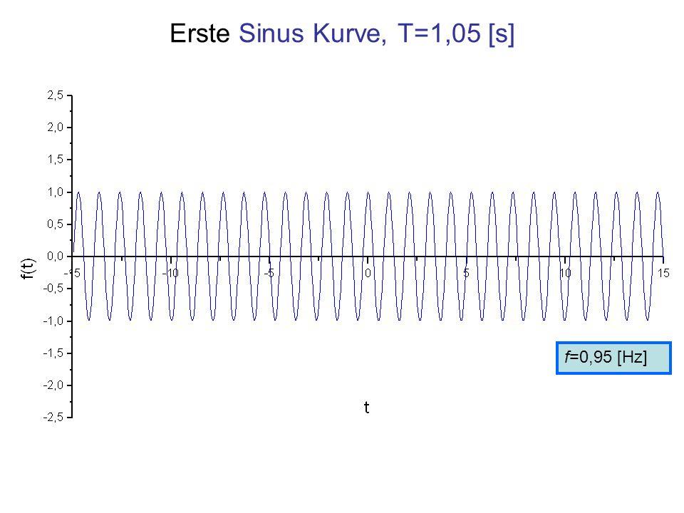 Erste Sinus Kurve, T=1,05 [s] f=0,95 [Hz]