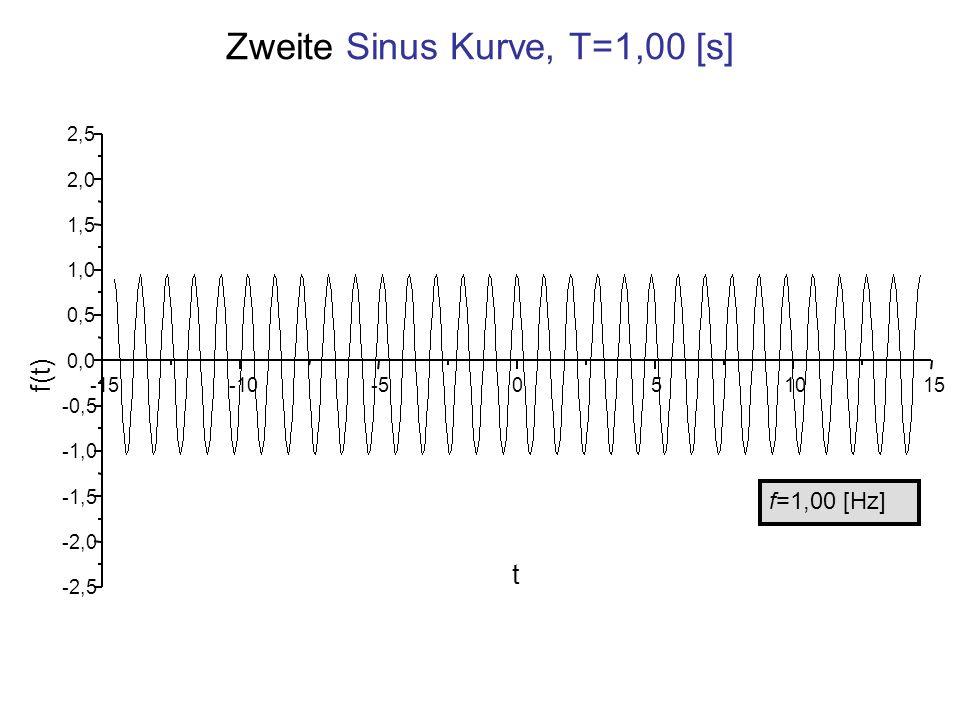 Zweite Sinus Kurve, T=1,00 [s] f=1,00 [Hz] -15-10-5051015 -2,5 -2,0 -1,5 -1,0 -0,5 0,0 0,5 1,0 1,5 2,0 2,5 f(t) t