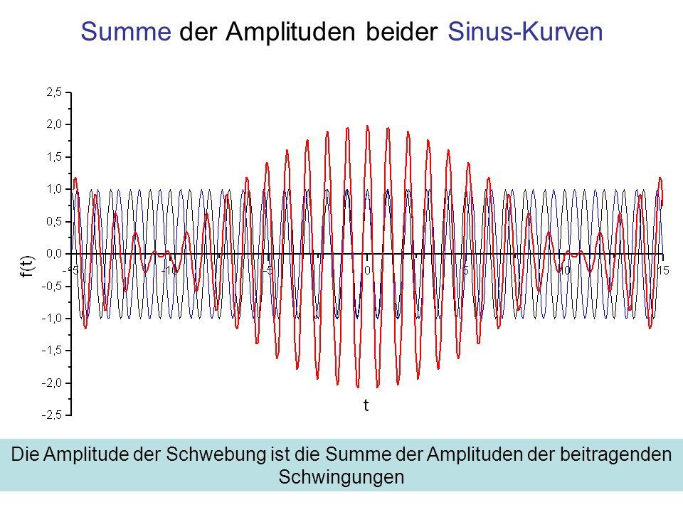 Summe der Amplituden beider Sinus-Kurven Die Amplitude der Schwebung ist die Summe der Amplituden der beitragenden Schwingungen