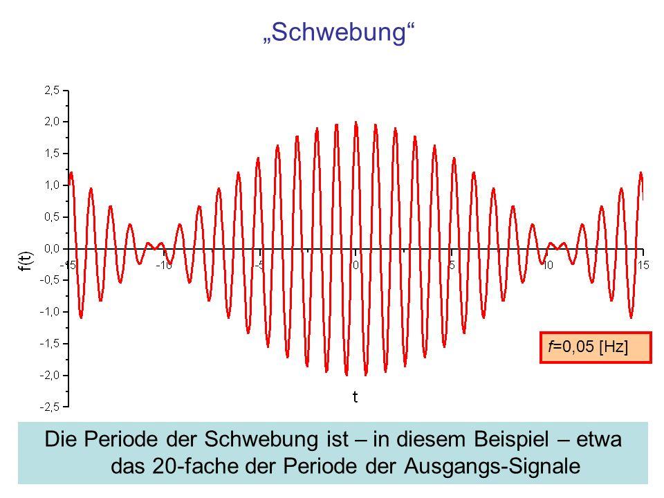 Schwebung Die Periode der Schwebung ist – in diesem Beispiel – etwa das 20-fache der Periode der Ausgangs-Signale f=0,05 [Hz]