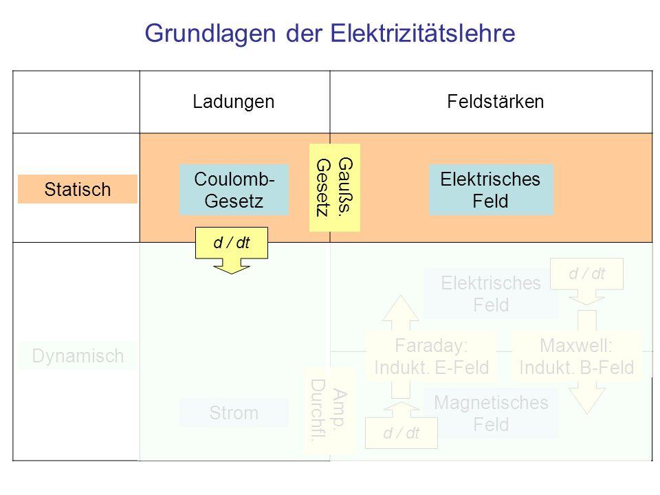 Grundlagen der Elektrizitätslehre Elektrisches Feld Magnetisches Feld Feldstärken Statisch Dynamisch Coulomb- Gesetz Ladungen Gaußs. Gesetz Amp. Durch