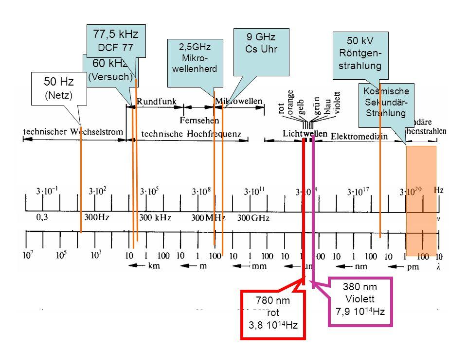 60 kHz (Versuch) 2,5GHz Mikro- wellenherd 50 Hz (Netz) Kosmische Sekundär- Strahlung 50 kV Röntgen- strahlung 380 nm Violett 7,9 10 14 Hz 780 nm rot 3