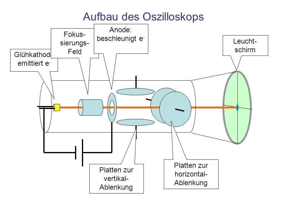 Aufbau des Oszilloskops Glühkathode emittiert e - Fokus- sierungs- Feld Anode: beschleunigt e - Platten zur vertikal- Ablenkung Platten zur horizontal