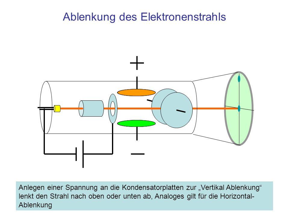Ablenkung des Elektronenstrahls Anlegen einer Spannung an die Kondensatorplatten zur Vertikal Ablenkung lenkt den Strahl nach oben oder unten ab, Anal